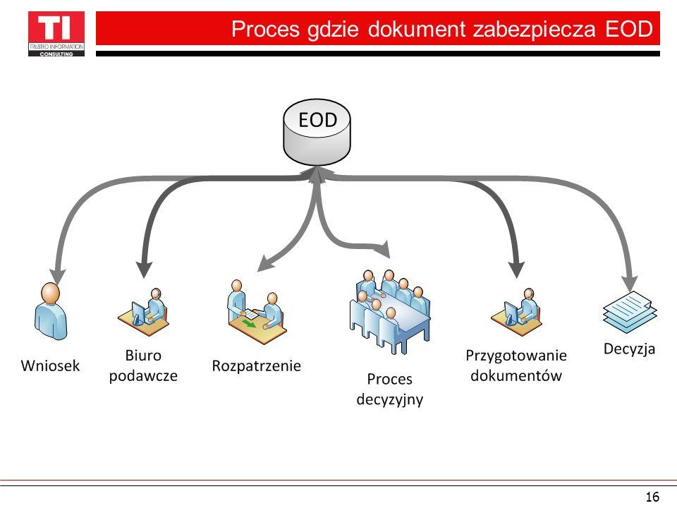 Proces gdzie dokument zabezpiecza EOD