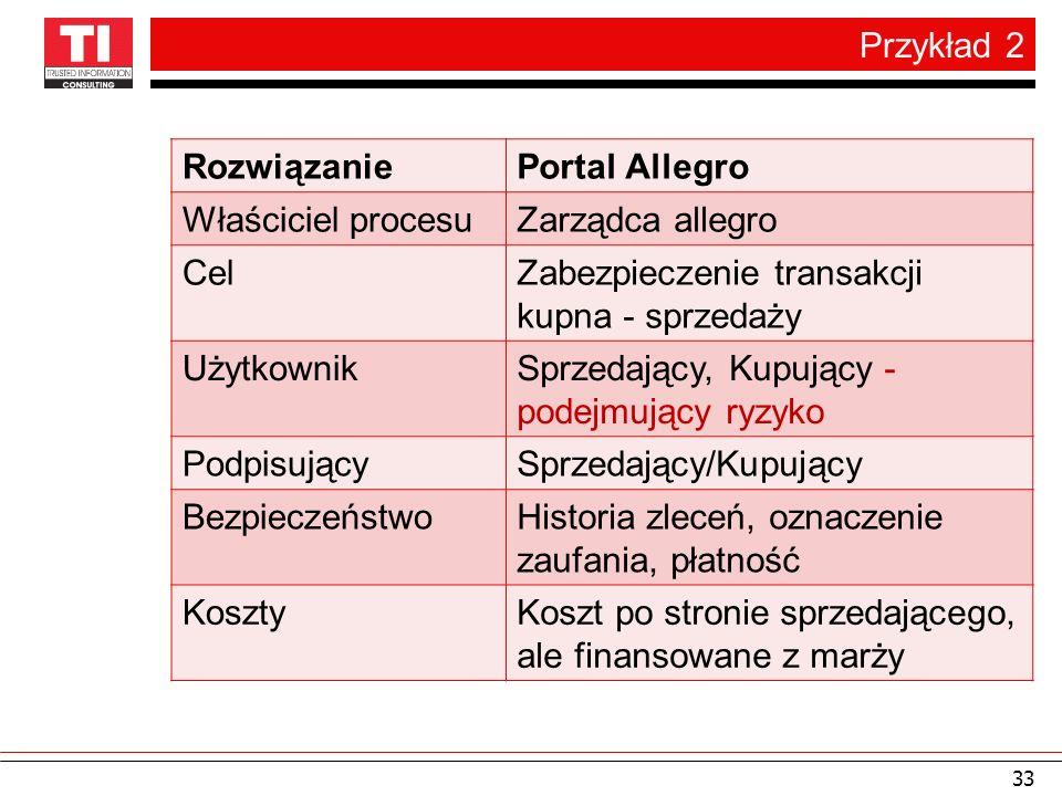 Przykład 2 Rozwiązanie. Portal Allegro. Właściciel procesu. Zarządca allegro. Cel. Zabezpieczenie transakcji kupna - sprzedaży.