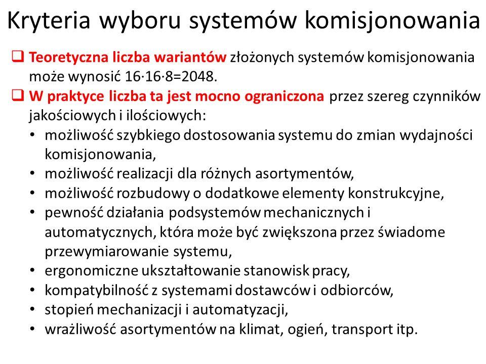 Kryteria wyboru systemów komisjonowania