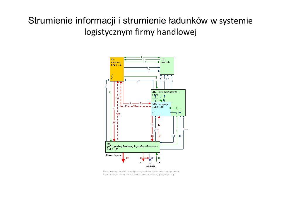 Strumienie informacji i strumienie ładunków w systemie logistycznym firmy handlowej