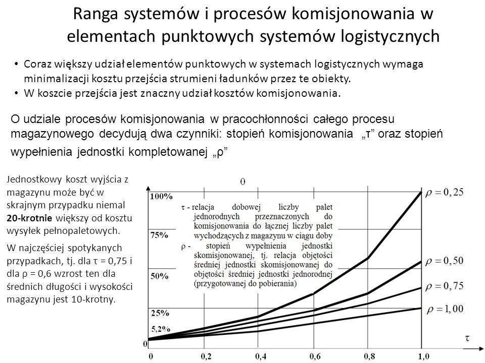 Ranga systemów i procesów komisjonowania w elementach punktowych systemów logistycznych