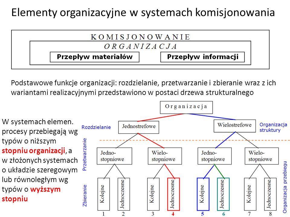 Elementy organizacyjne w systemach komisjonowania