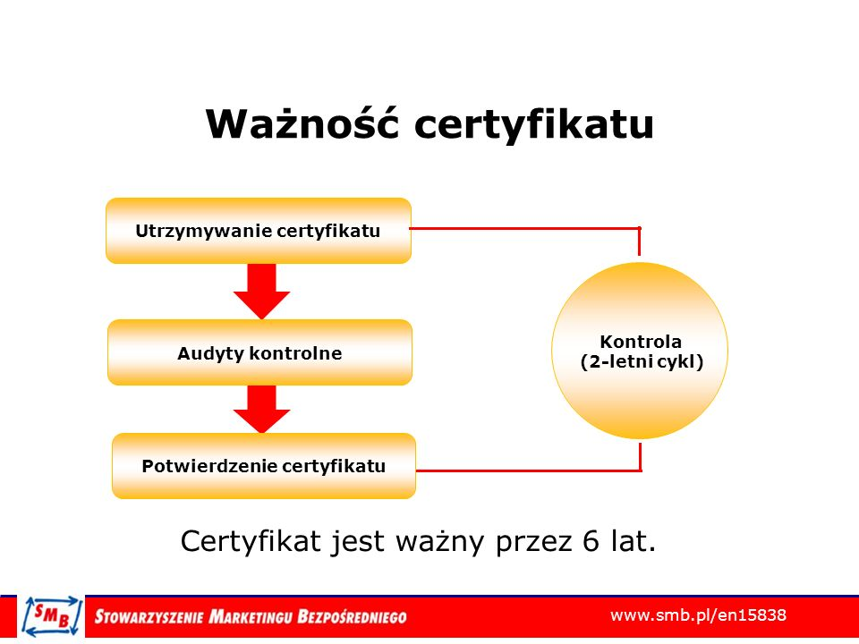 Utrzymywanie certyfikatu Potwierdzenie certyfikatu