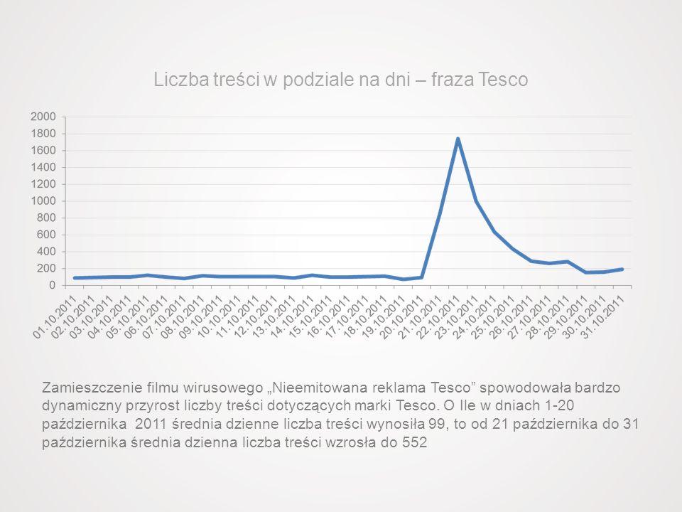 Liczba treści w podziale na dni – fraza Tesco