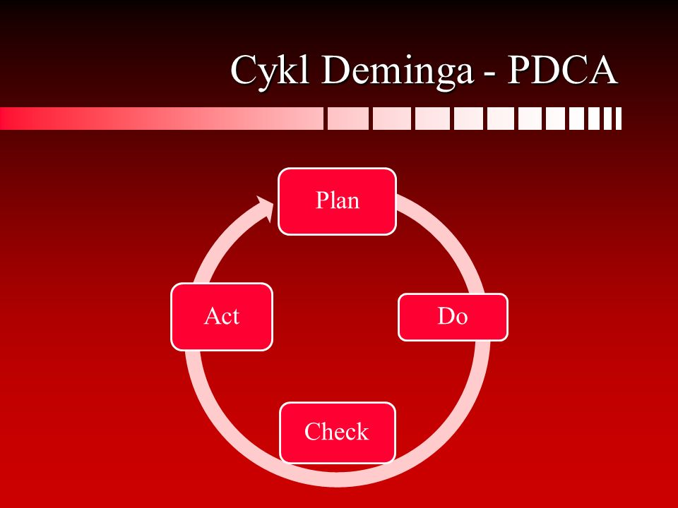 Cykl Deminga - PDCA Plan Do Check Act