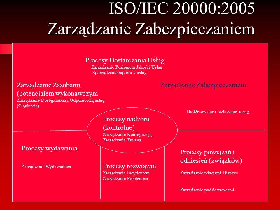 ISO/IEC 20000:2005 Zarządzanie Zabezpieczaniem