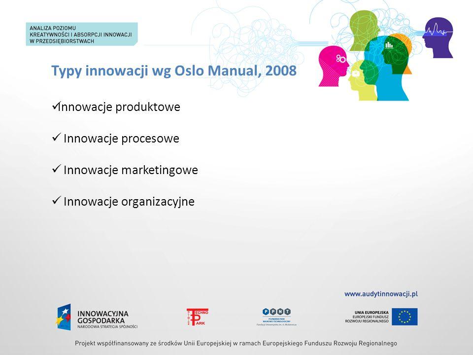 Typy innowacji wg Oslo Manual, 2008