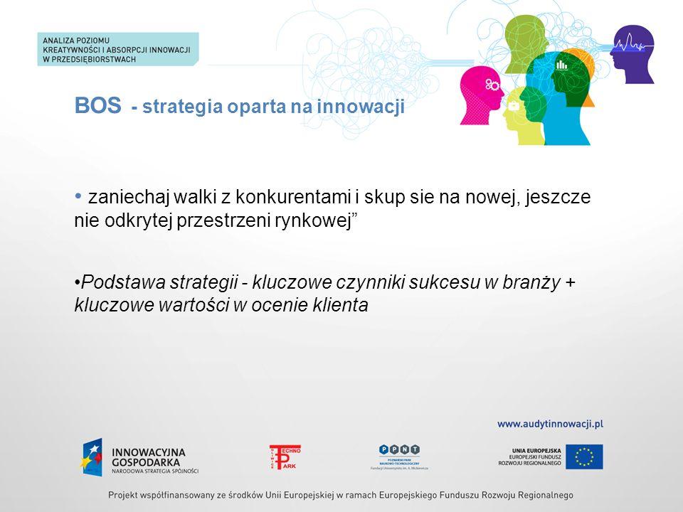 BOS - strategia oparta na innowacji