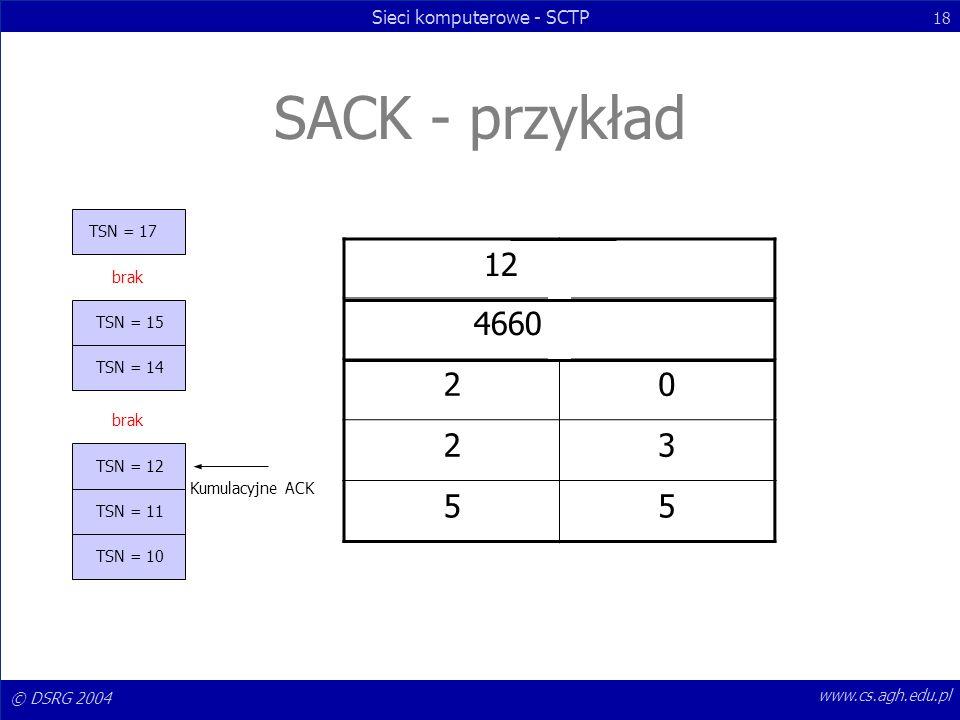 SACK - przykład 12 4660 2 3 5 TSN = 17 brak TSN = 15 TSN = 14 brak