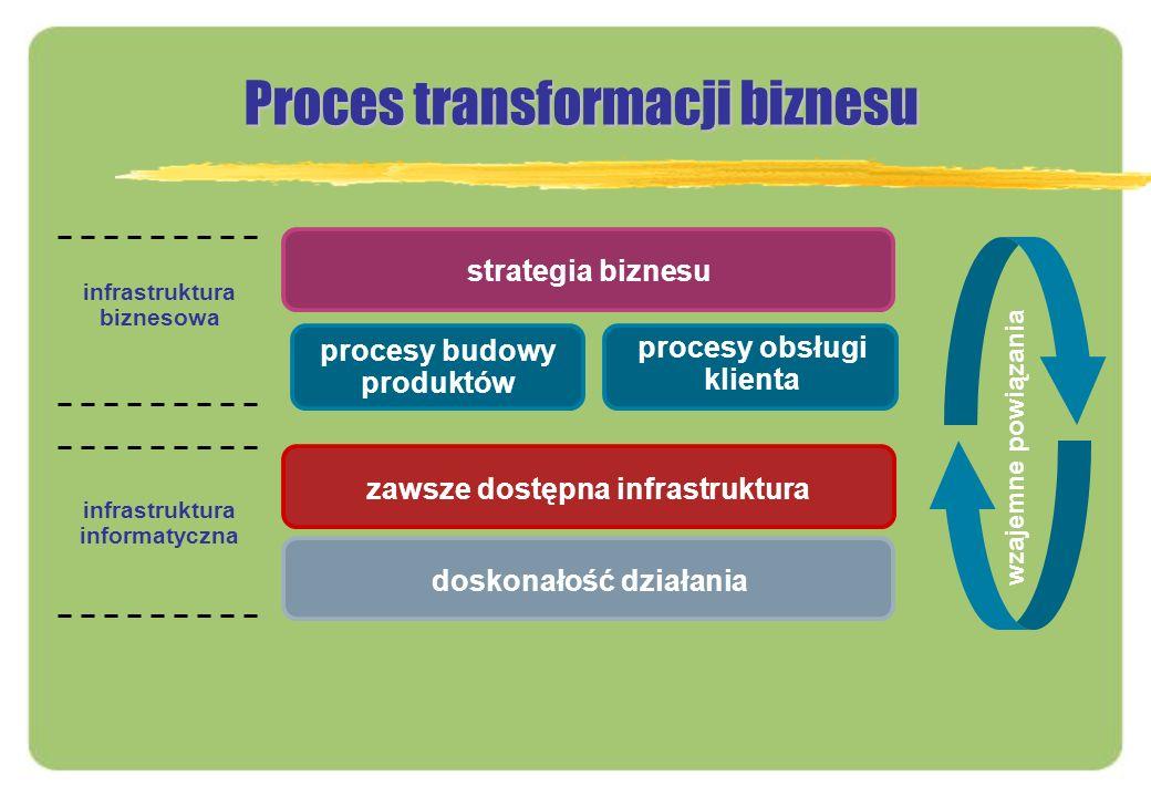 Proces transformacji biznesu