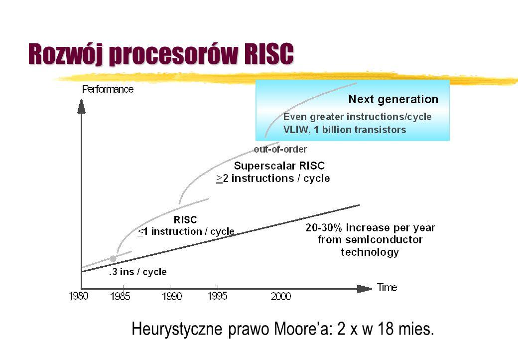 Rozwój procesorów RISC