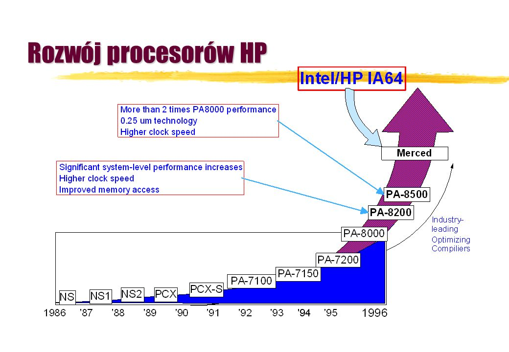 Rozwój procesorów HP