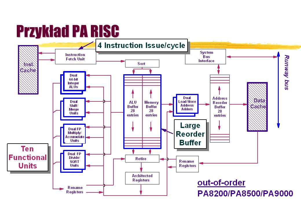 Przykład PA RISC