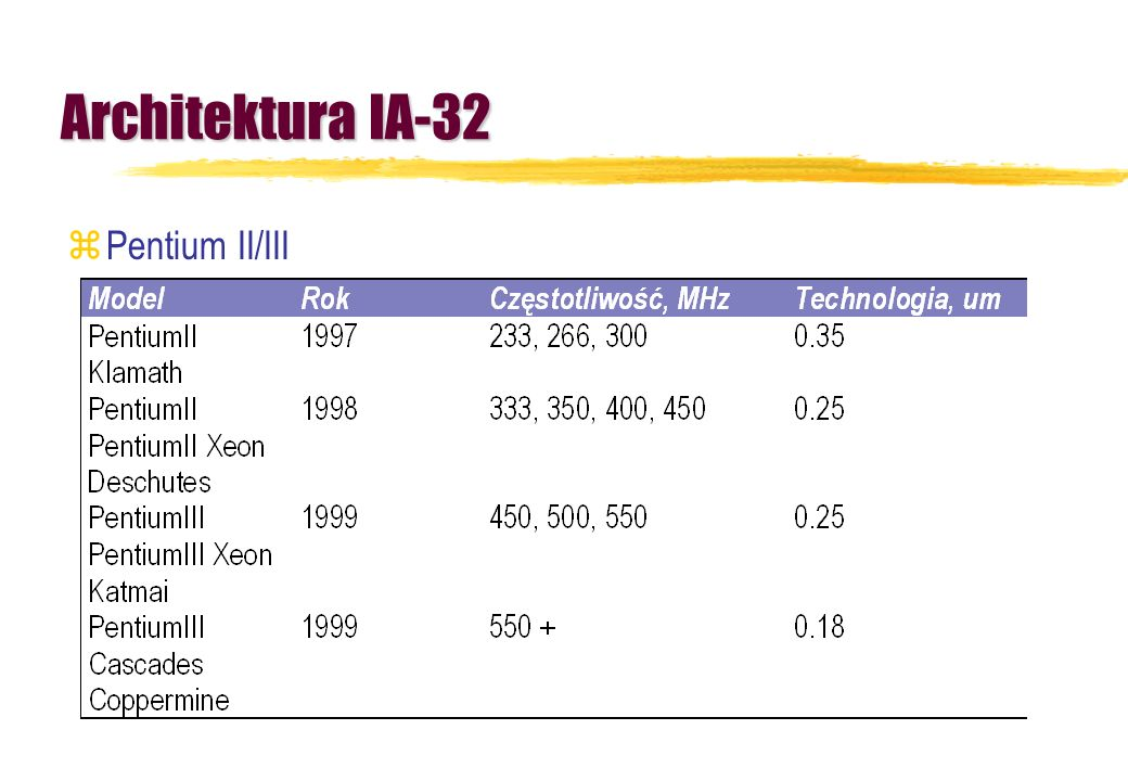 Architektura IA-32 Pentium II/III