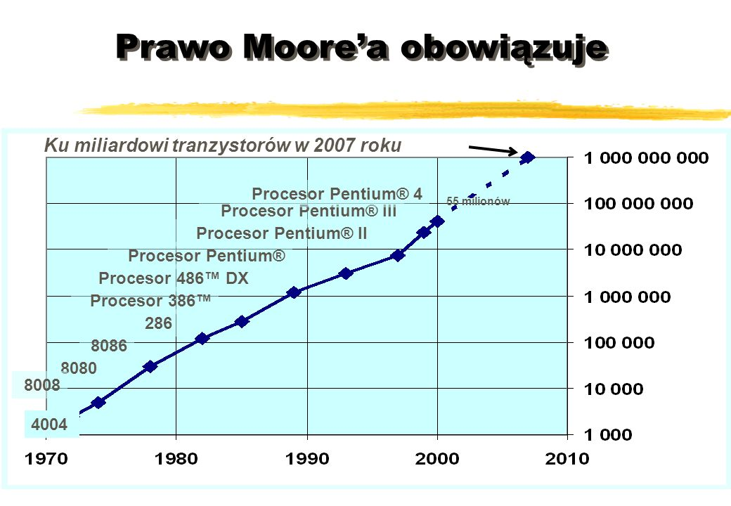 Prawo Moore'a obowiązuje