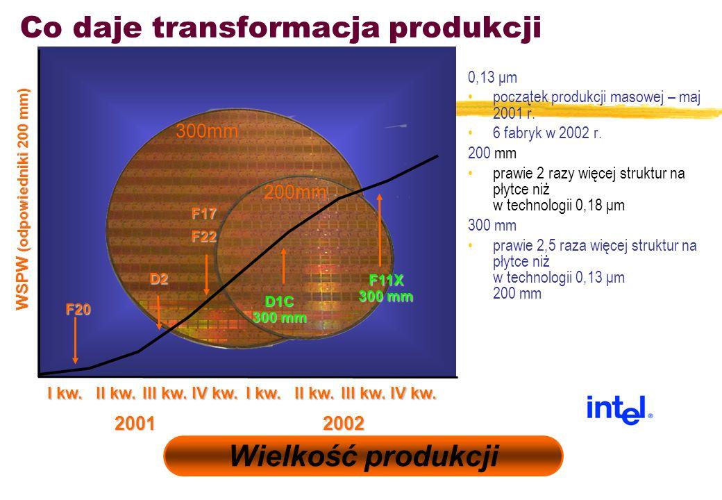 Co daje transformacja produkcji