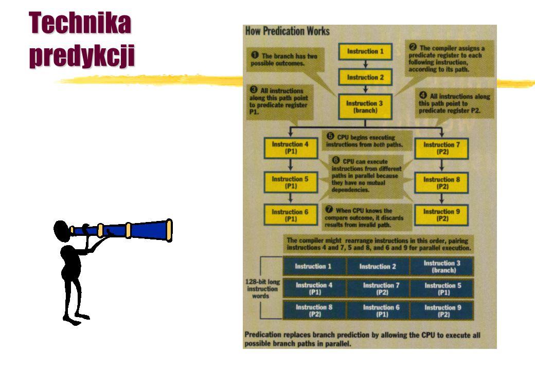 Technika predykcji