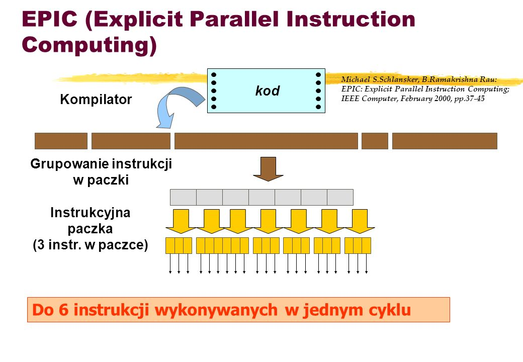 EPIC (Explicit Parallel Instruction Computing)
