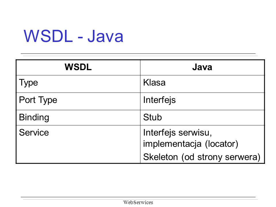 WSDL - Java WSDL Java Type Klasa Port Type Interfejs Binding Stub