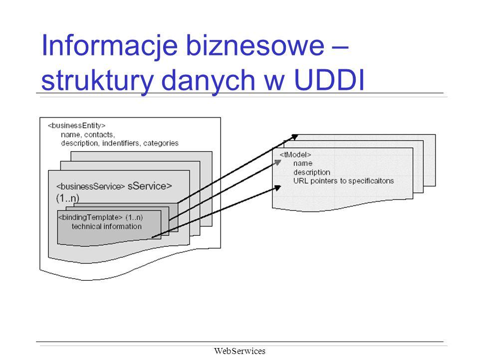 Informacje biznesowe – struktury danych w UDDI