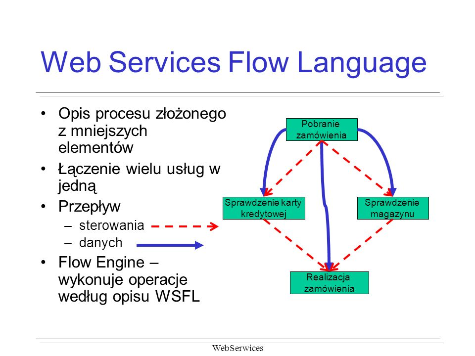Web Services Flow Language
