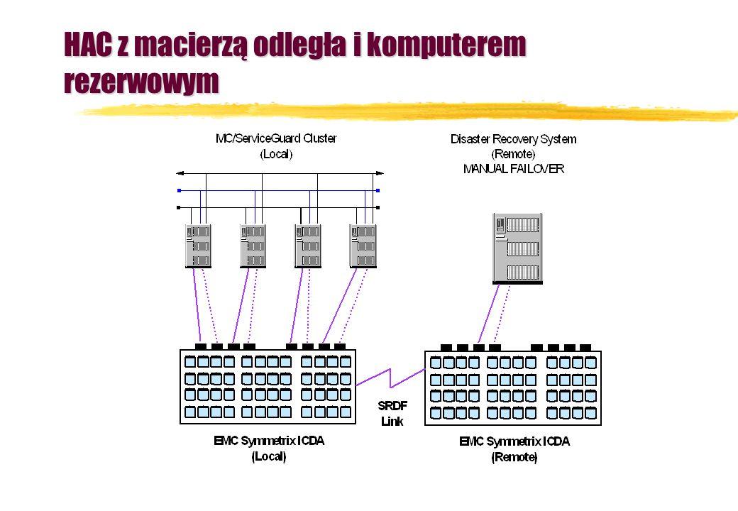 HAC z macierzą odległa i komputerem rezerwowym