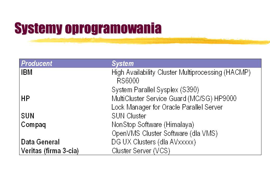 Systemy oprogramowania