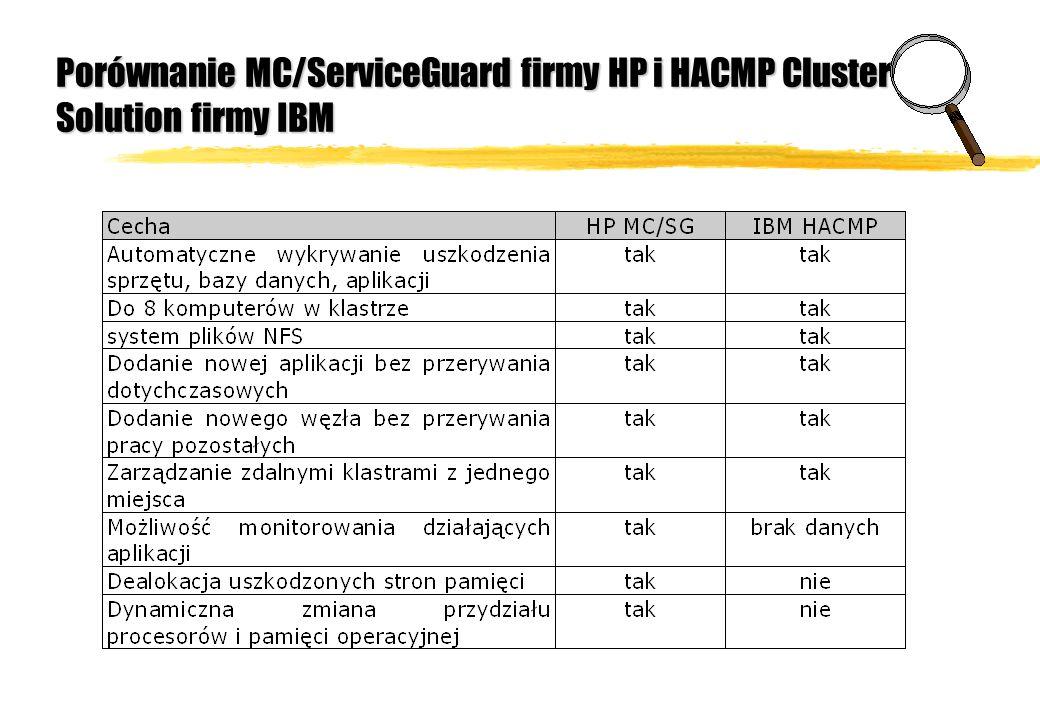 Porównanie MC/ServiceGuard firmy HP i HACMP Cluster Solution firmy IBM