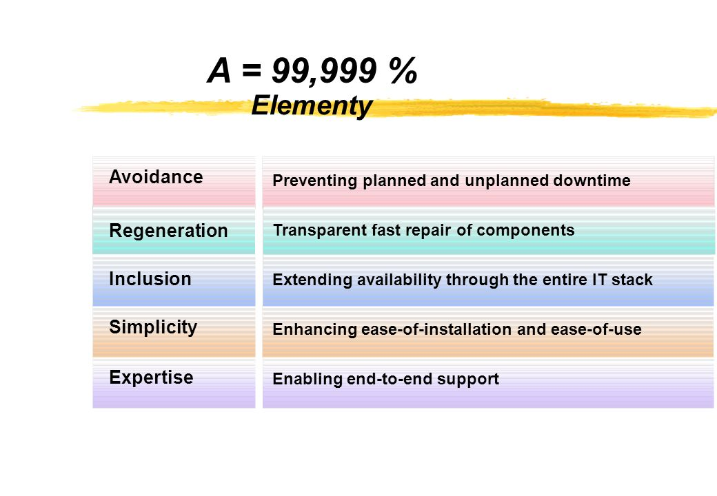 A = 99,999 % Elementy Avoidance Regeneration Inclusion Simplicity