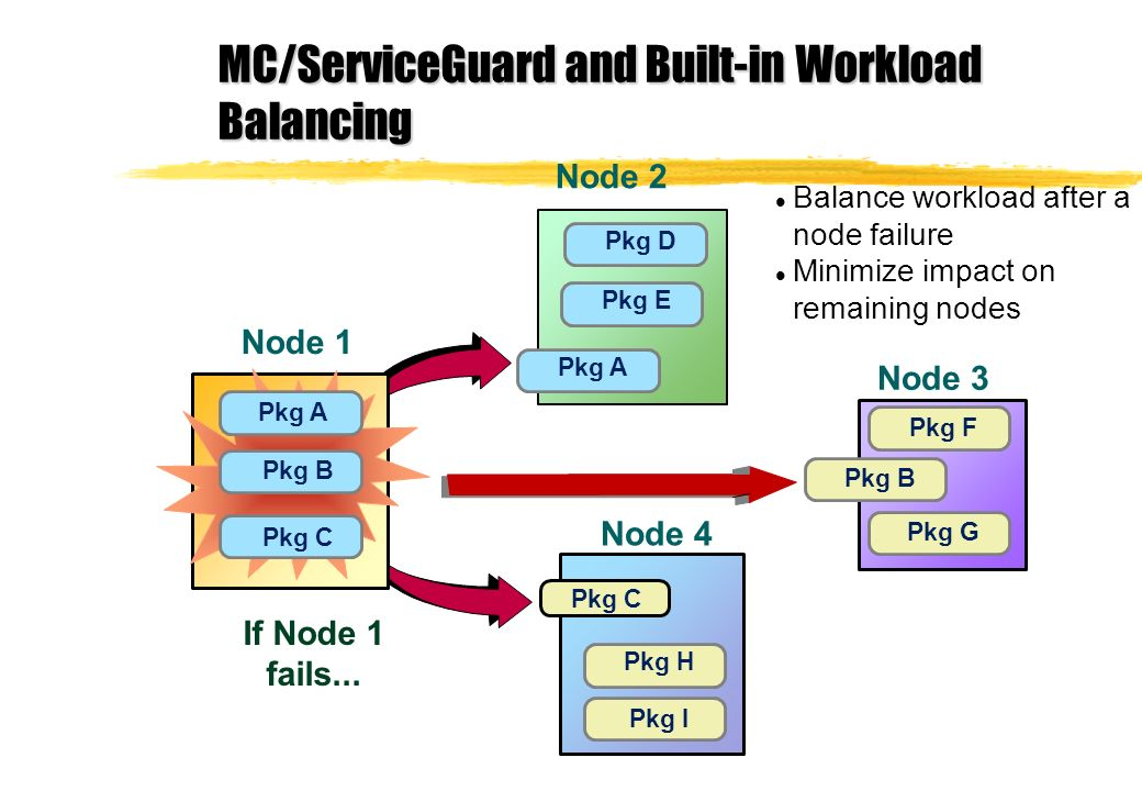 MC/ServiceGuard and Built-in Workload Balancing