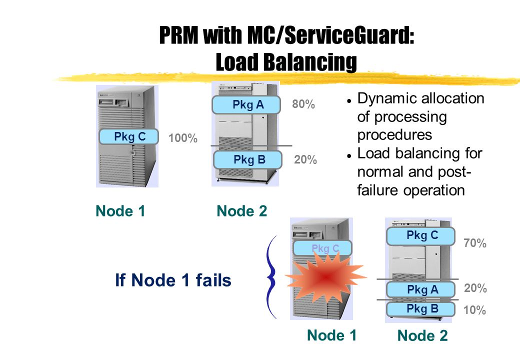 PRM with MC/ServiceGuard:
