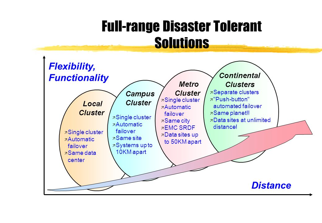Full-range Disaster Tolerant Solutions