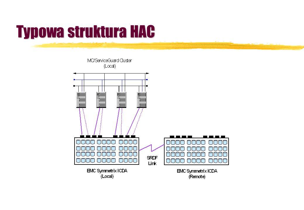 Typowa struktura HAC