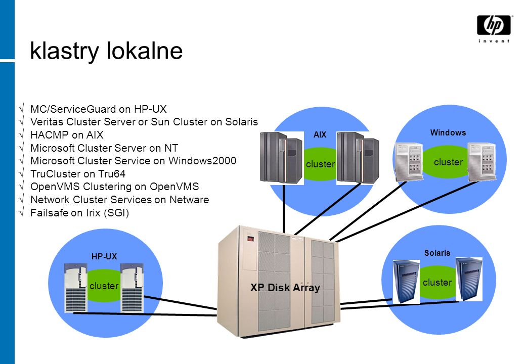 klastry lokalne MC/ServiceGuard on HP-UX