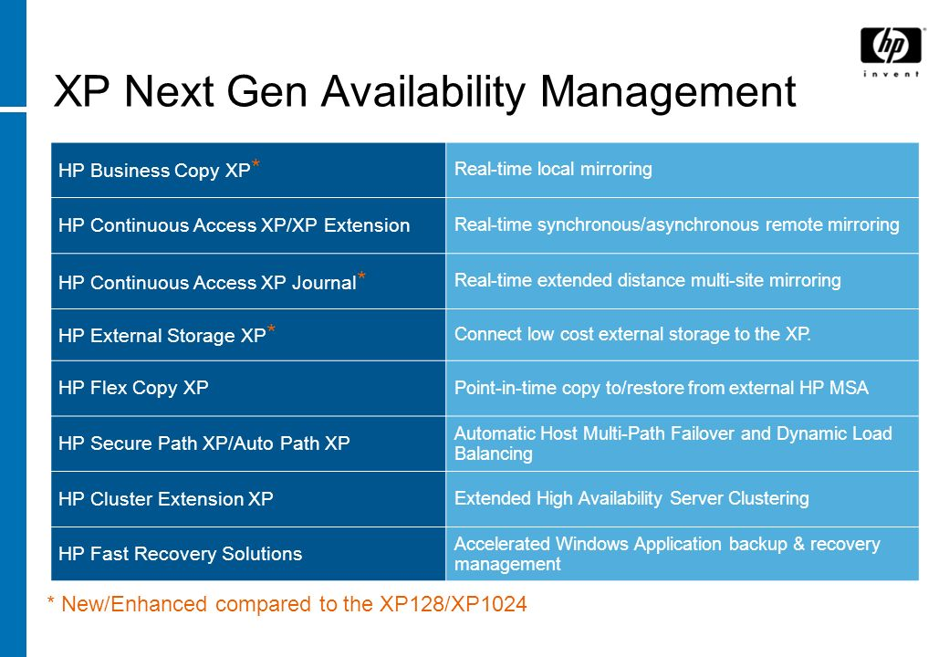 XP Next Gen Availability Management