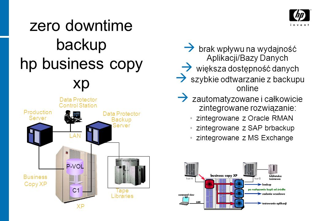 zero downtime backup hp business copy xp