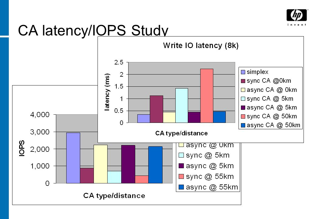 CA latency/IOPS Study