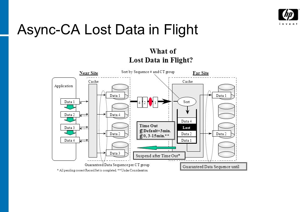 Async-CA Lost Data in Flight