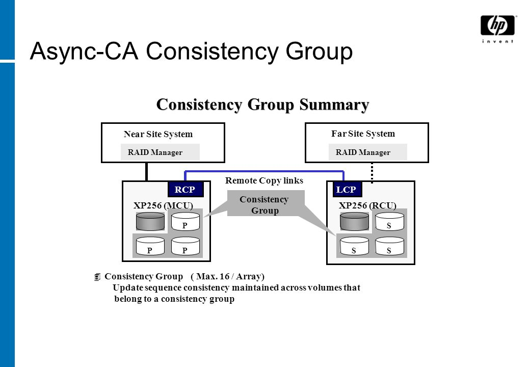 Async-CA Consistency Group