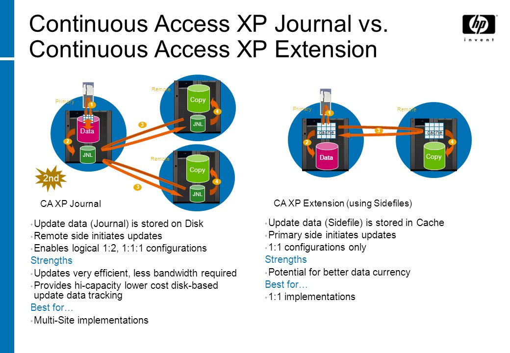 Continuous Access XP Journal vs. Continuous Access XP Extension