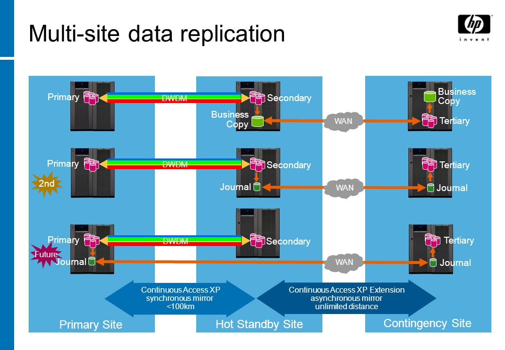 Multi-site data replication
