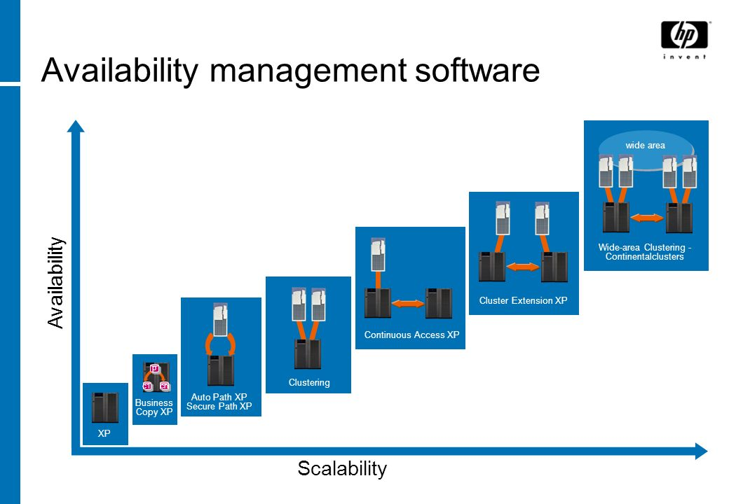 Availability management software