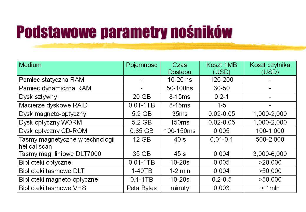 Podstawowe parametry nośników