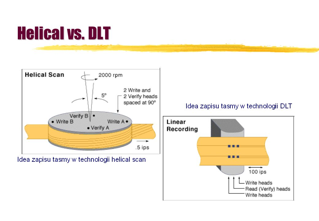 Helical vs. DLT