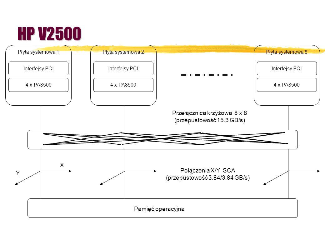 HP V2500 Przełącznica krzyżowa 8 x 8 (przepustowość 15.3 GB/s) X