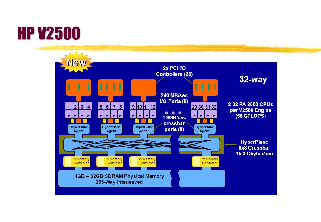 4GB – 32GB SDRAM Physical Memory