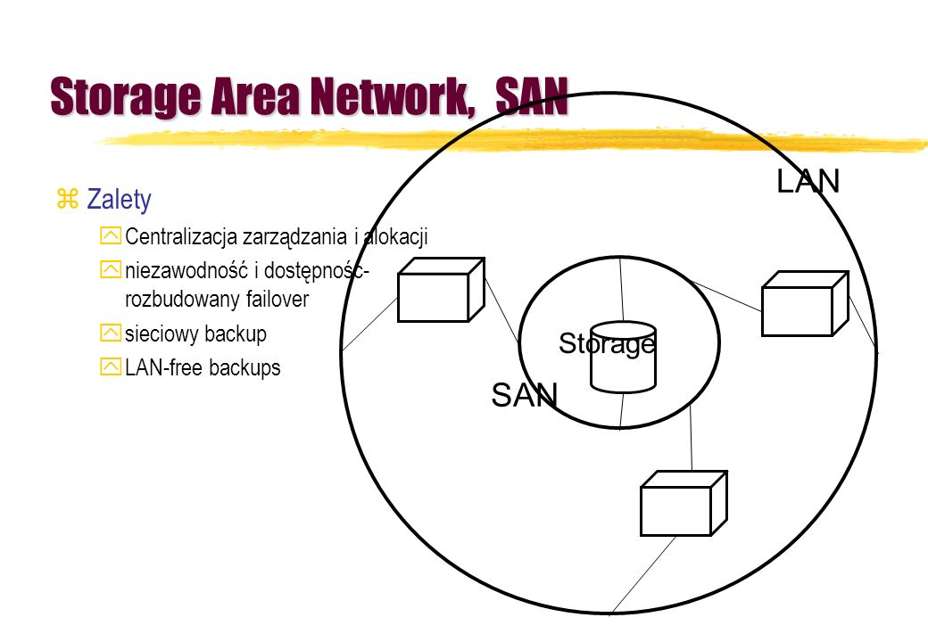Storage Area Network, SAN