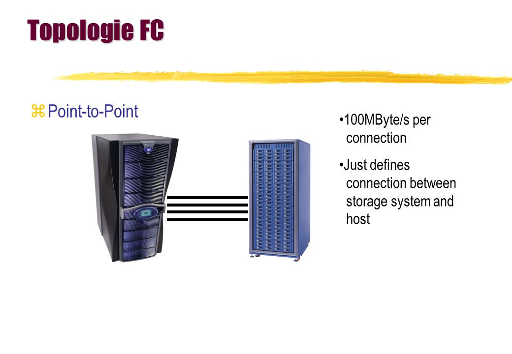Topologie FC Point-to-Point 100MByte/s per connection