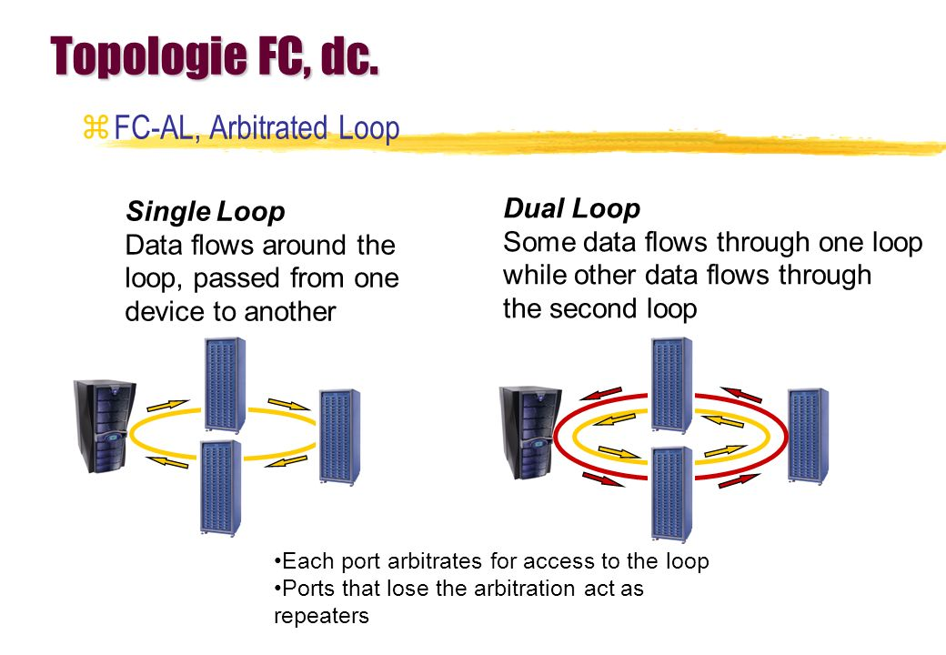 Topologie FC, dc. FC-AL, Arbitrated Loop Single Loop Dual Loop