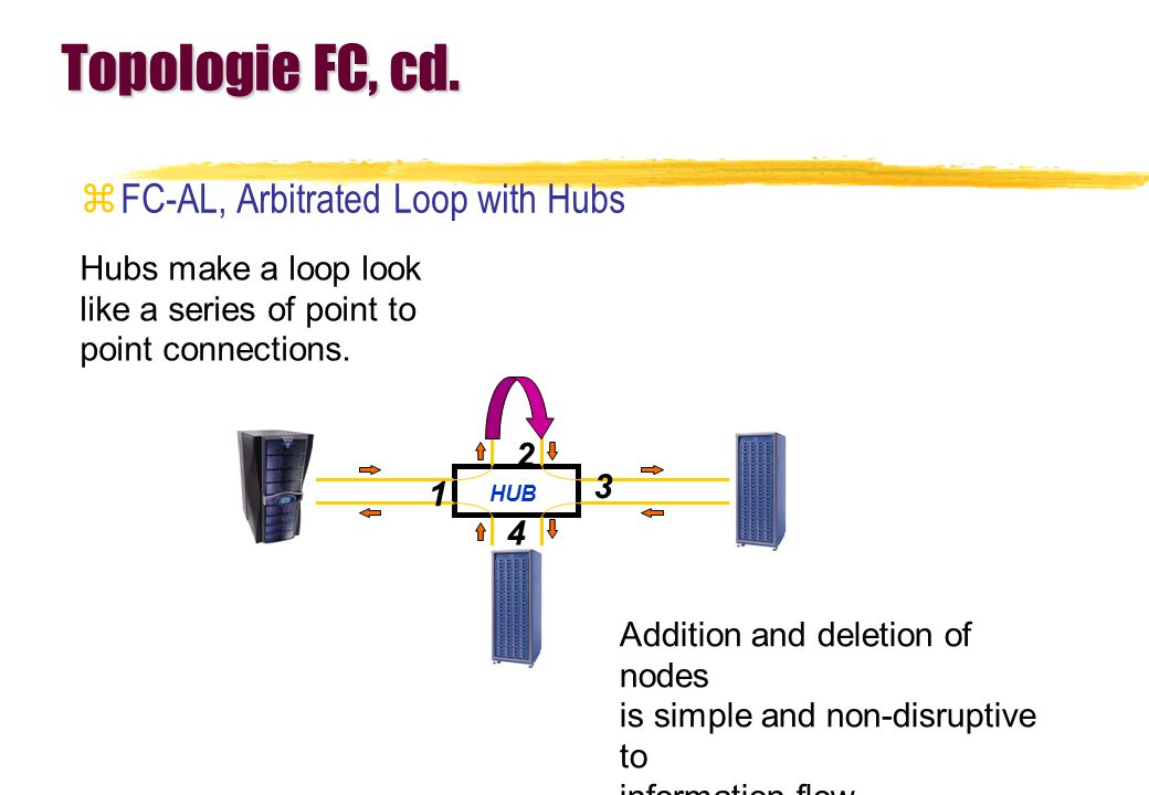 Topologie FC, cd. FC-AL, Arbitrated Loop with Hubs
